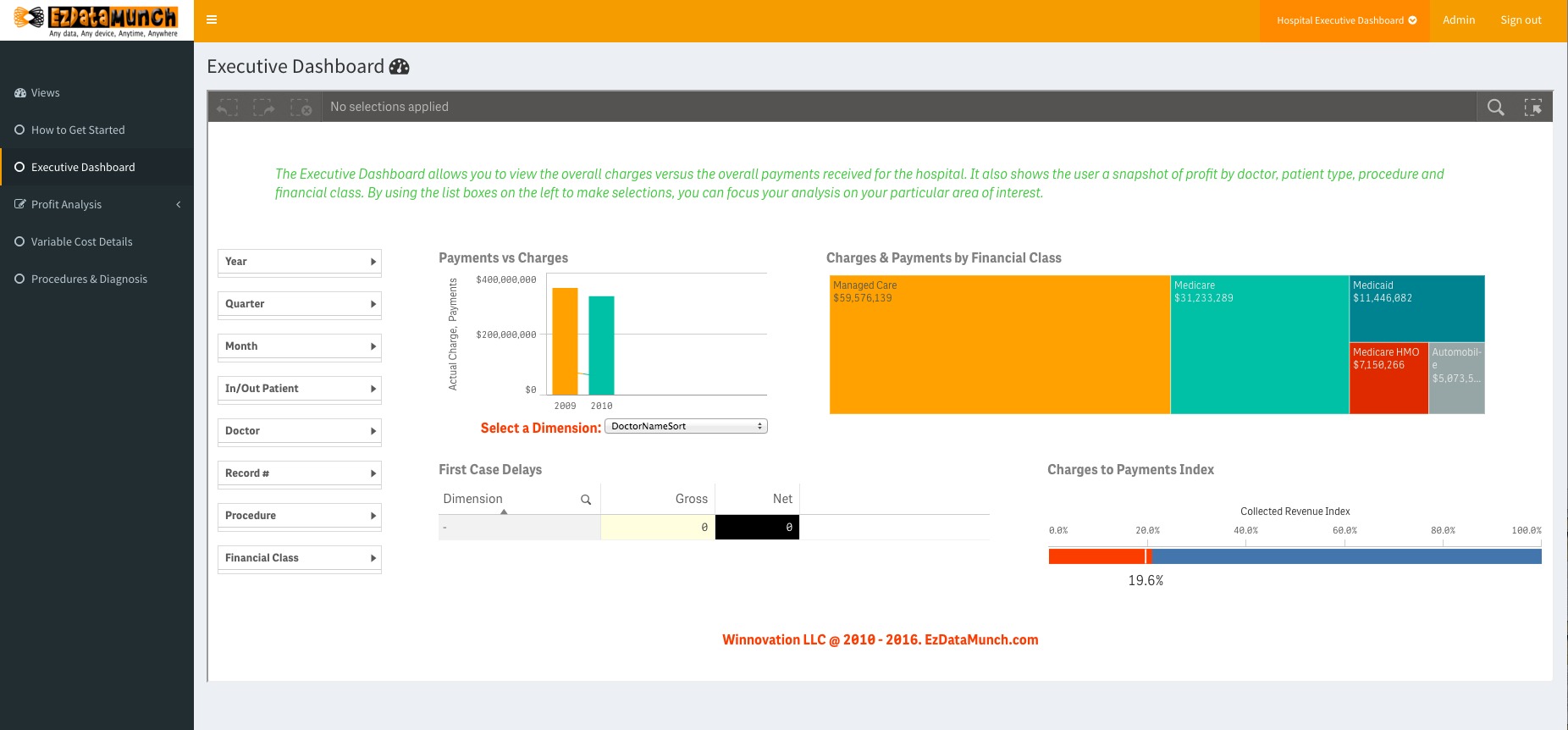 healthcare business intelligence healthcare executive dashboard