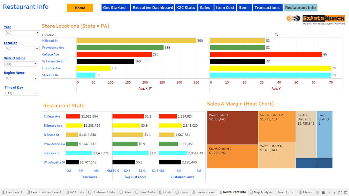 tableau restaurant store dashboards