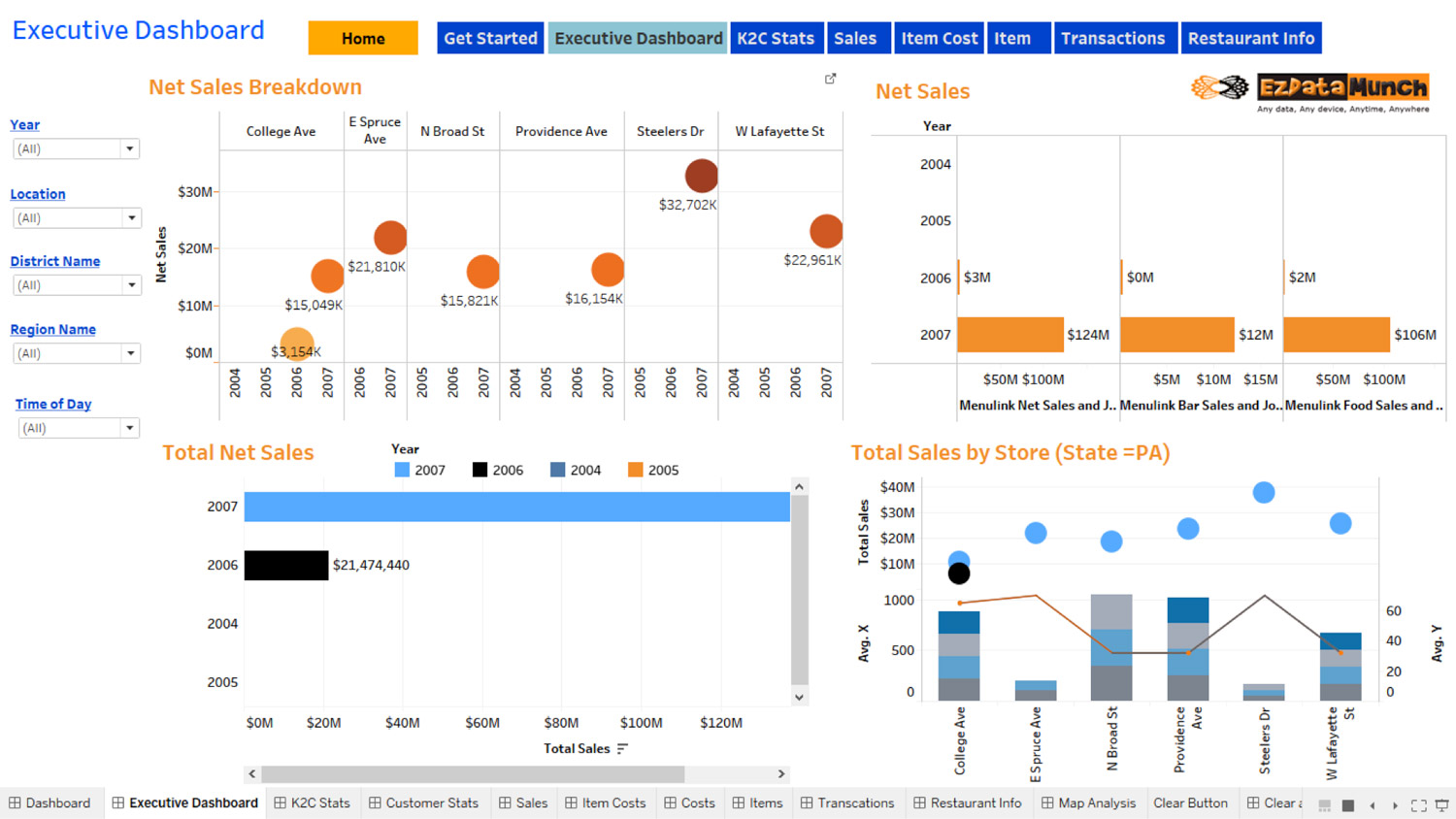 tableau restaurant executive dashboard