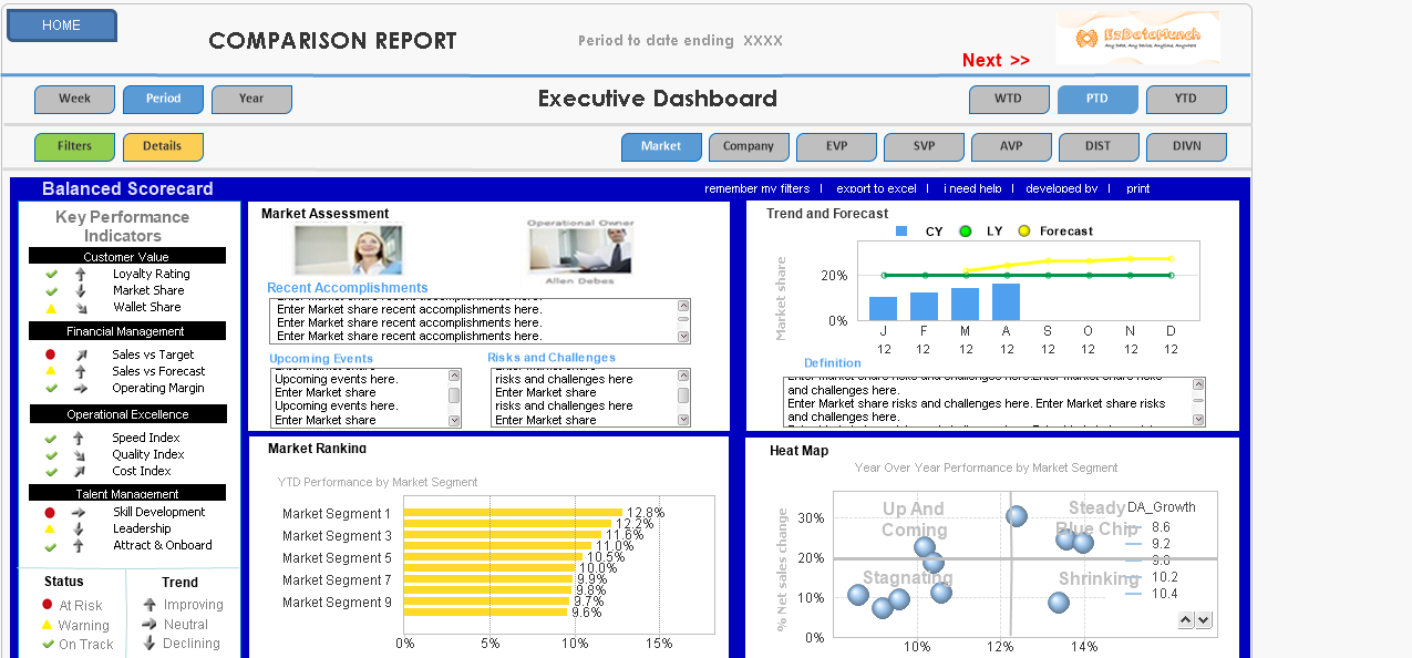 restaurant business intelligence kpi dashboards