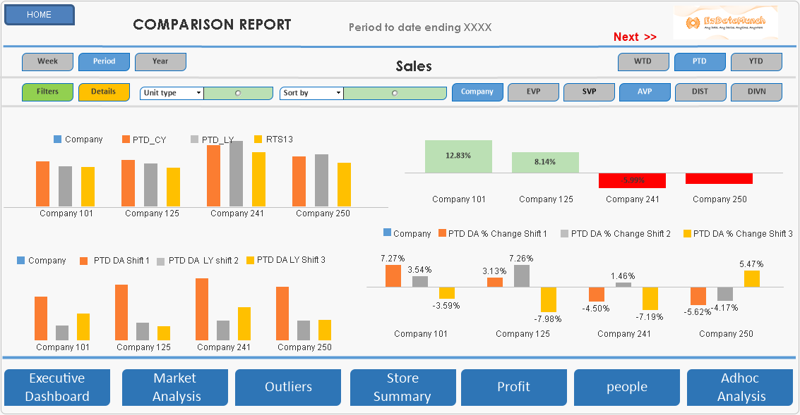 business dashboard sales dasboard