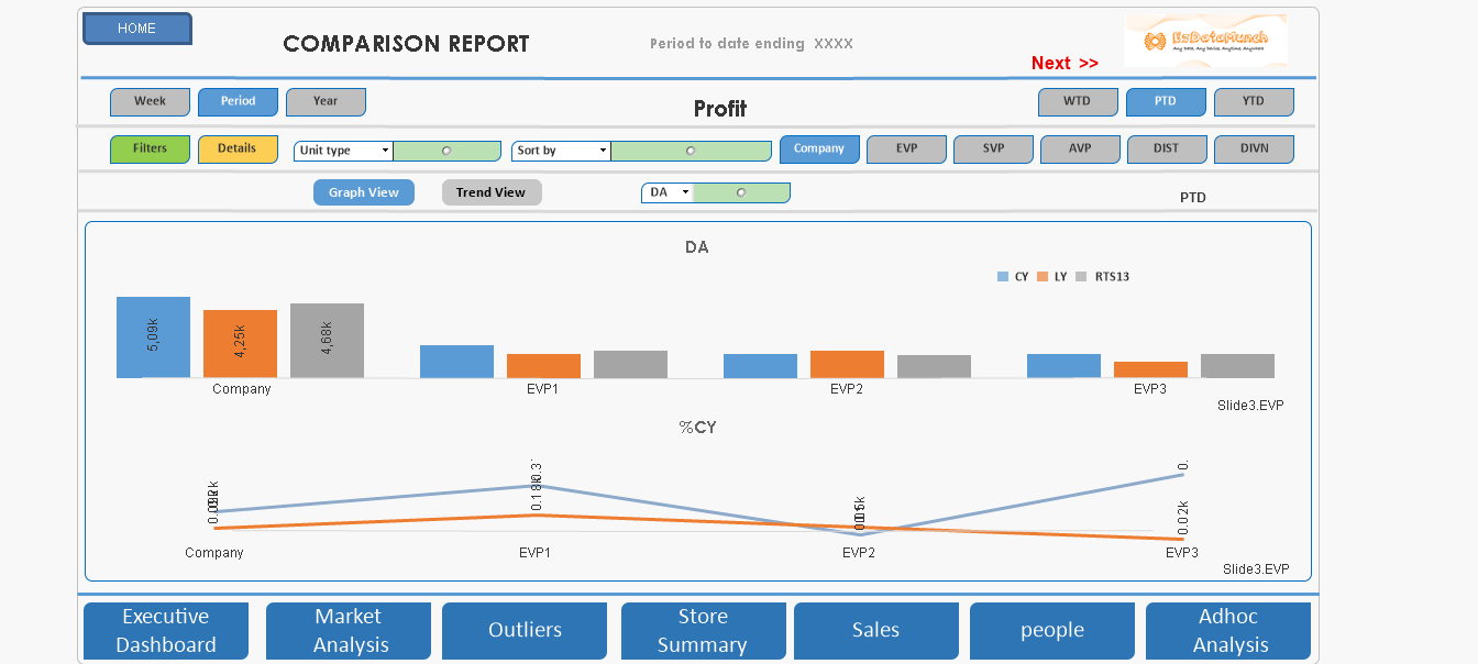 business dashboards profit dashboard