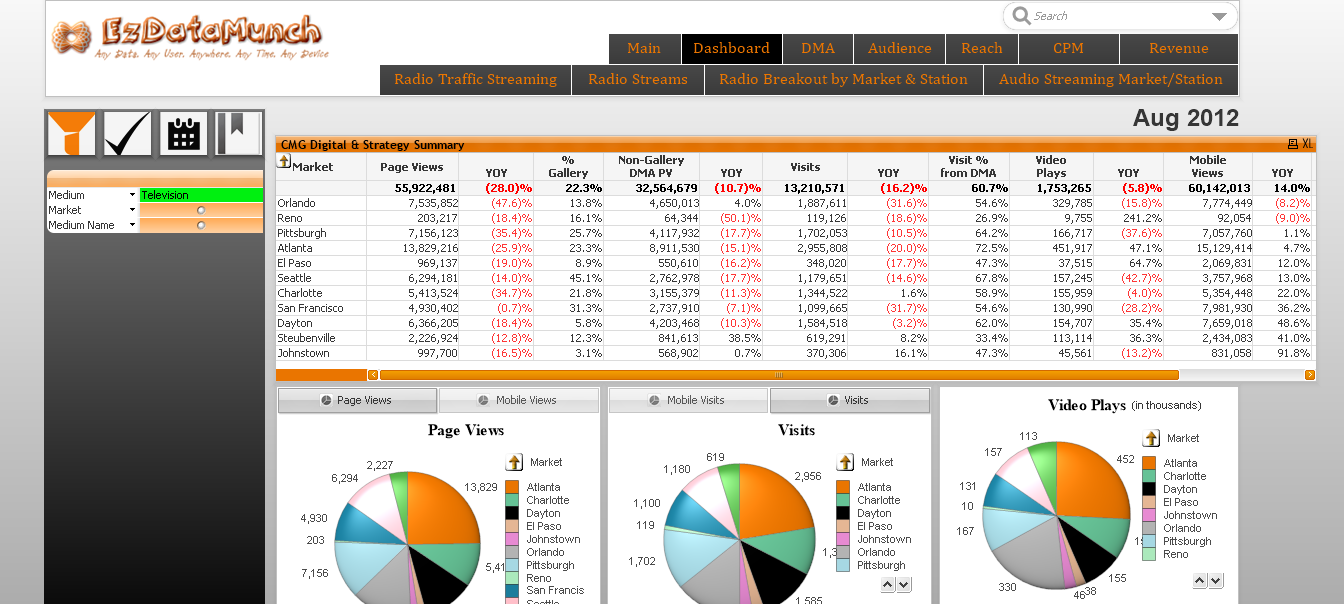 business dashboard digital marketing dashboards
