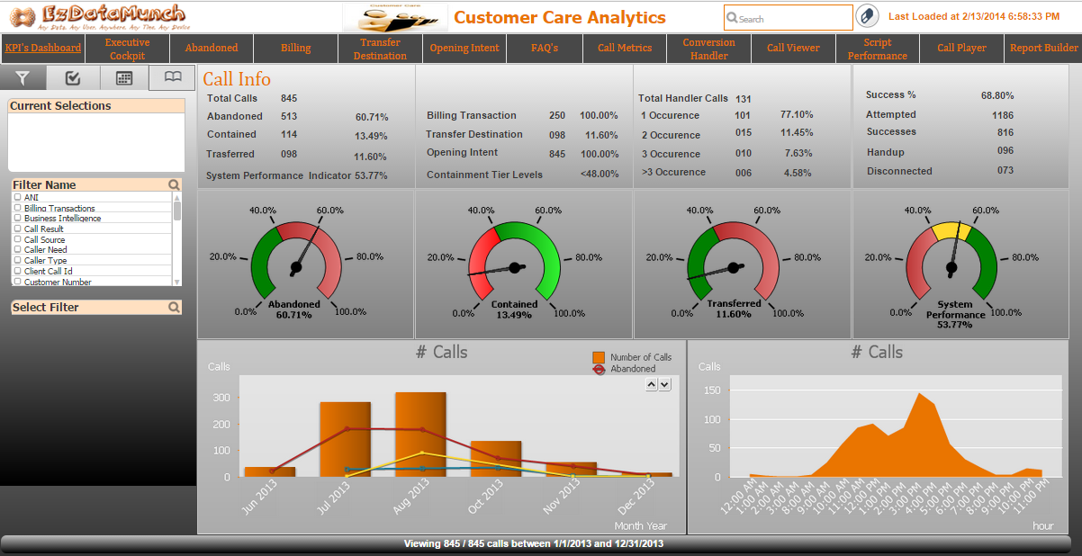 business dashboard call center dashboards