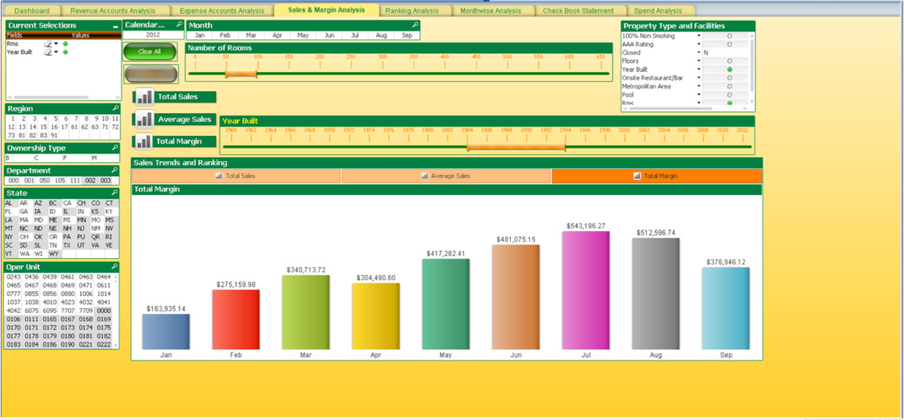 hotel dashboard revenue management