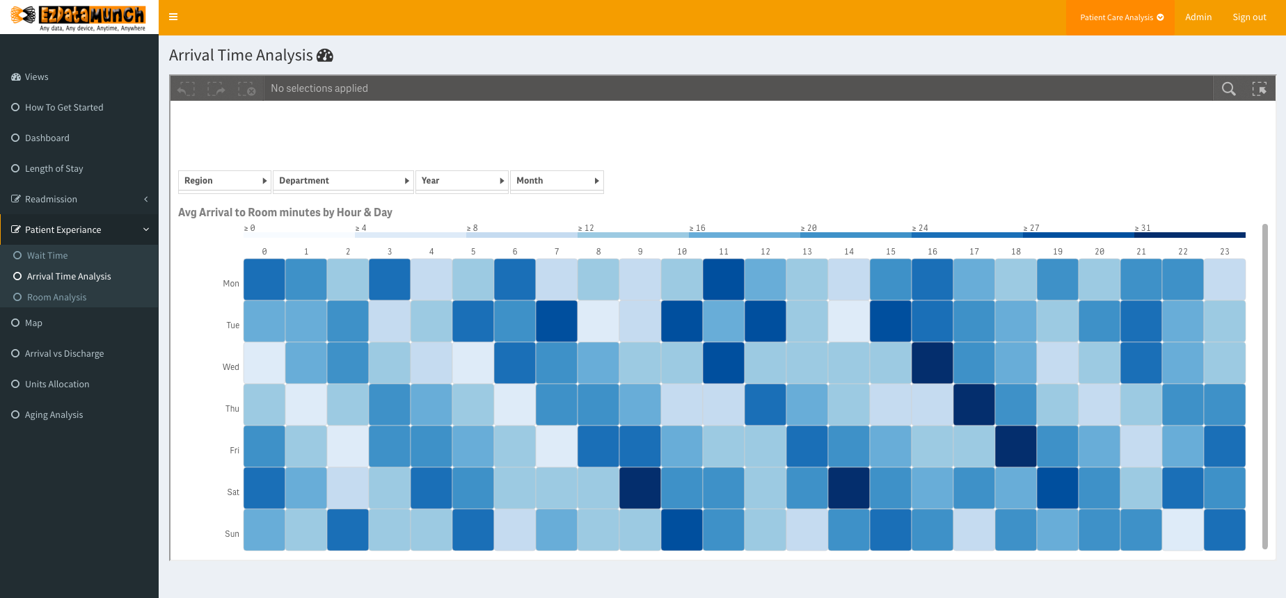healthcare business intelligence patient flow analysis