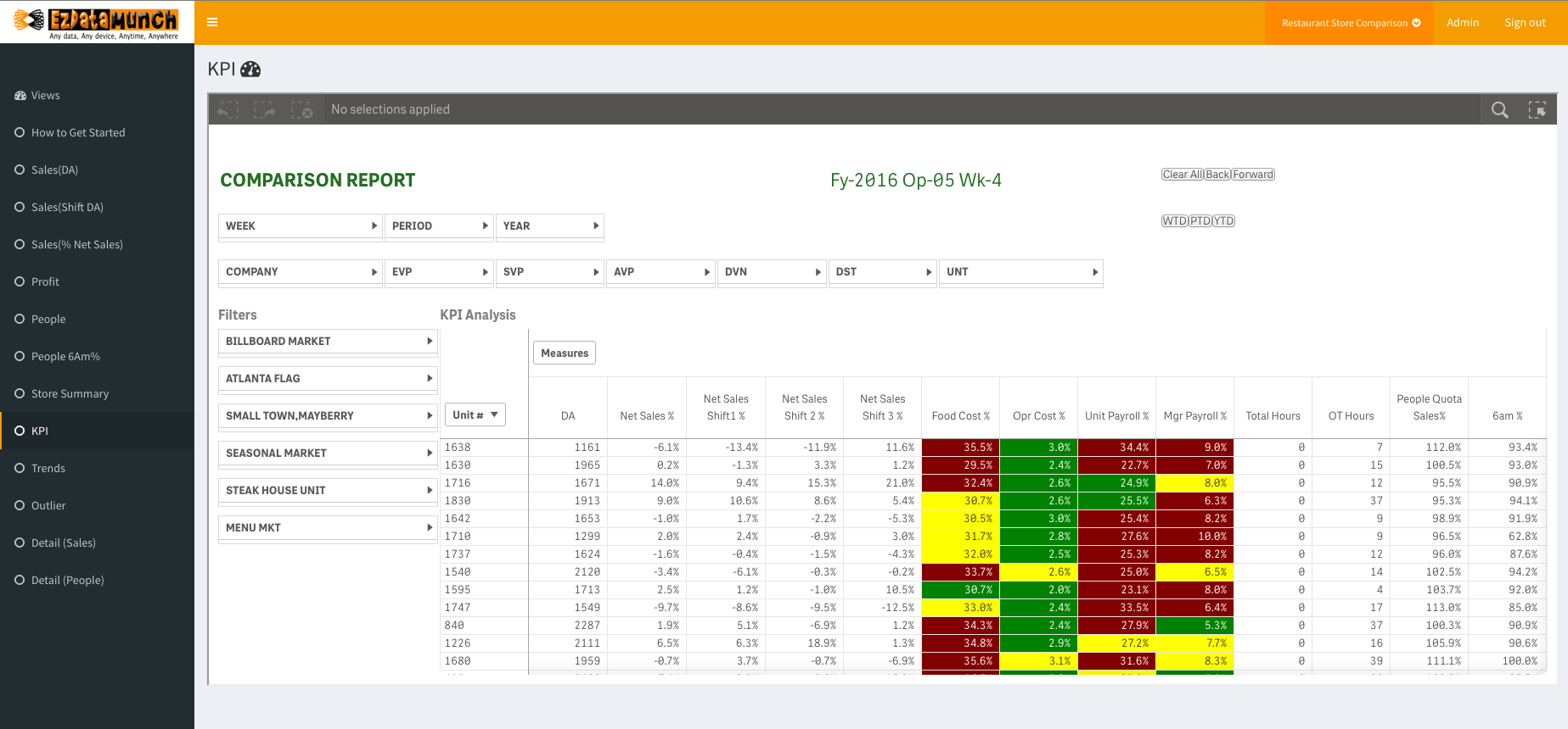 restaurant kpi dashboards