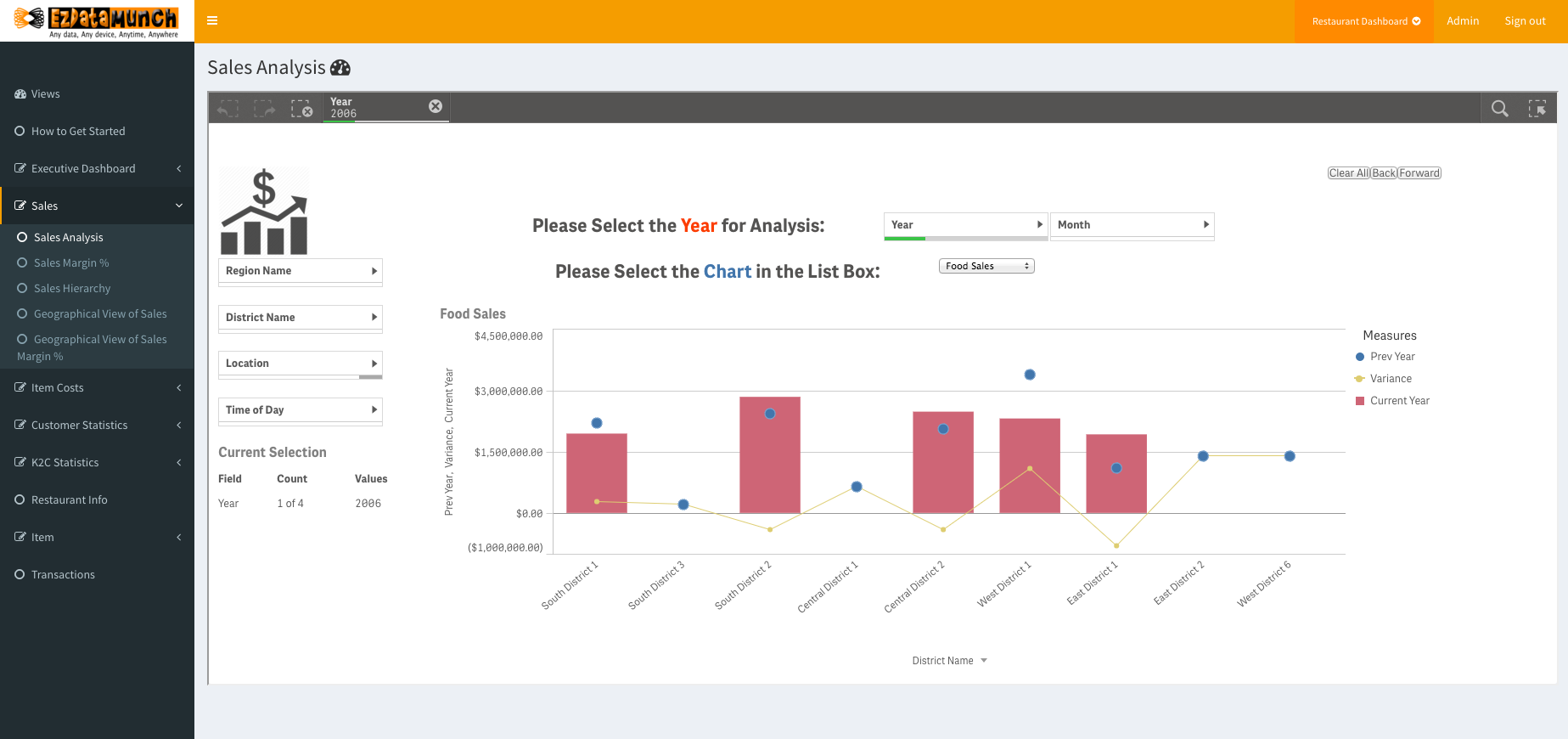 restaurant business intelligence sales trends analysis dashboard