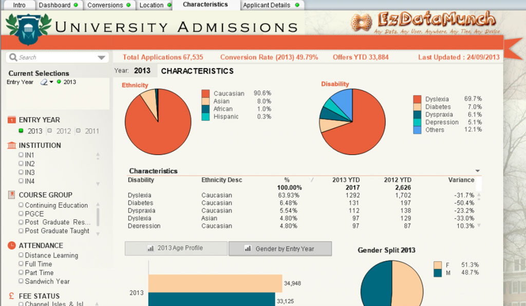 Education Analytics-Education Dashboards