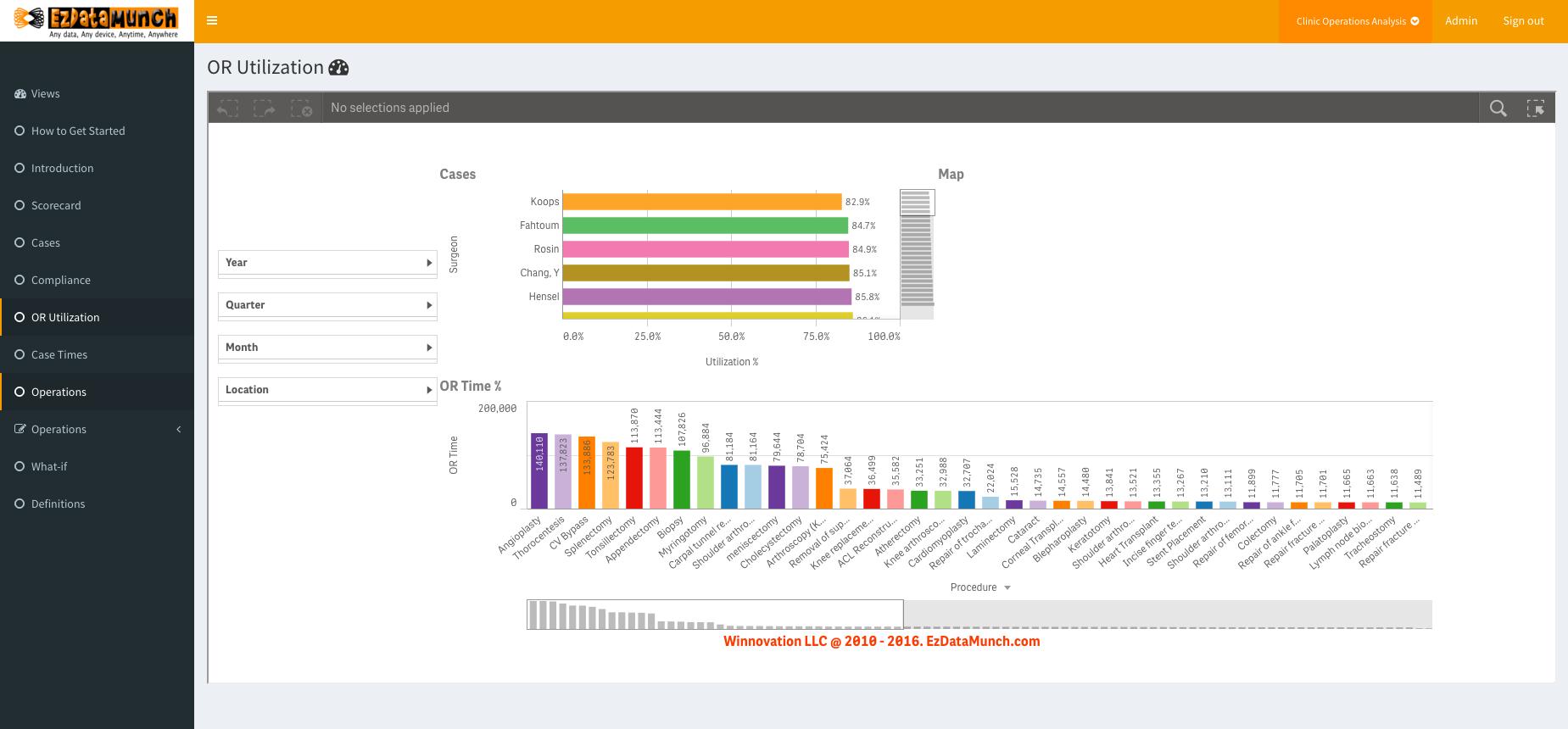 healthcare business intelligence operation room utilization analysis