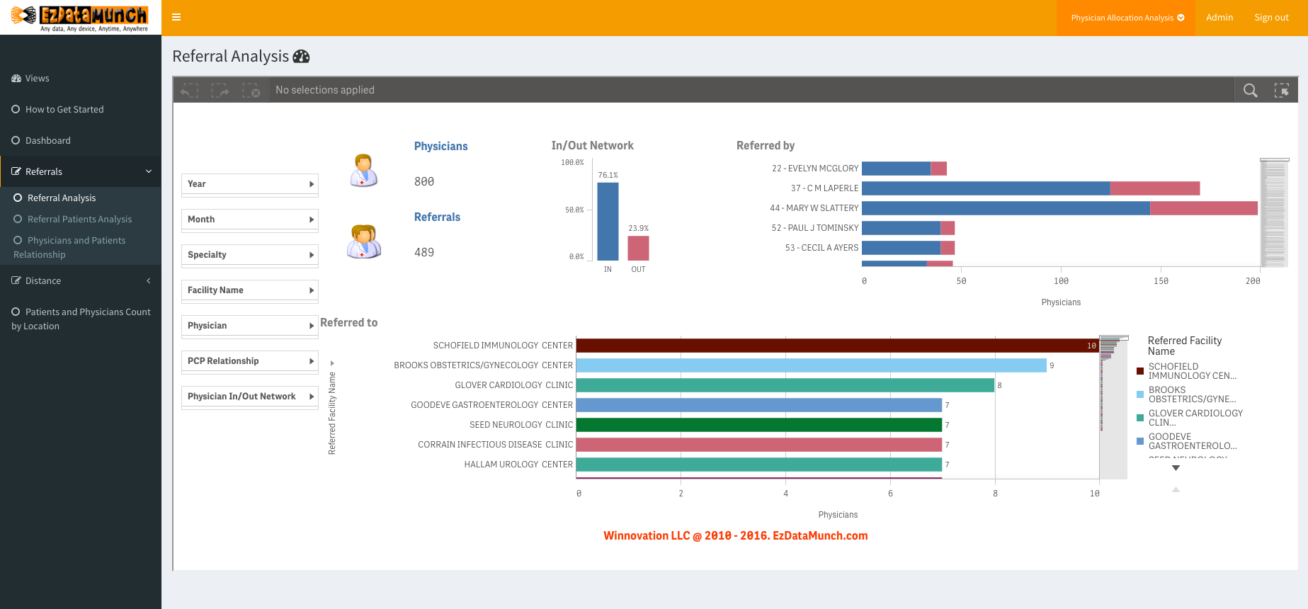 healthcare business intelligence physician allocation dashboard