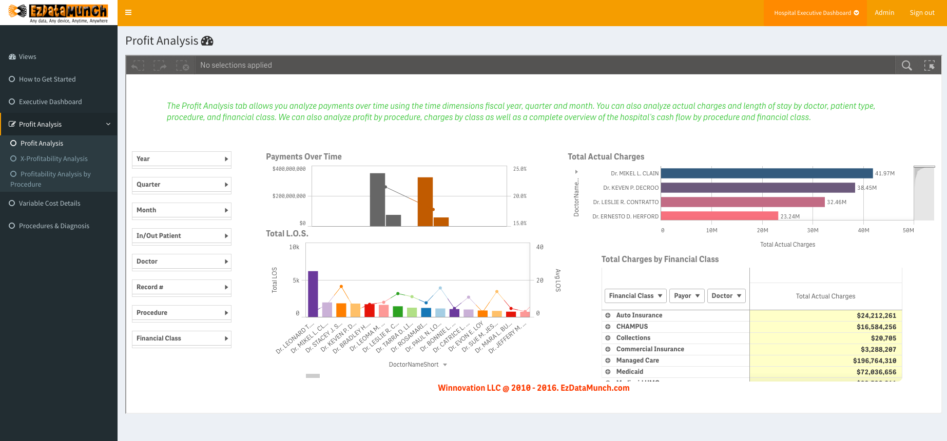 healthcare business intelligence hospital executive dashboard