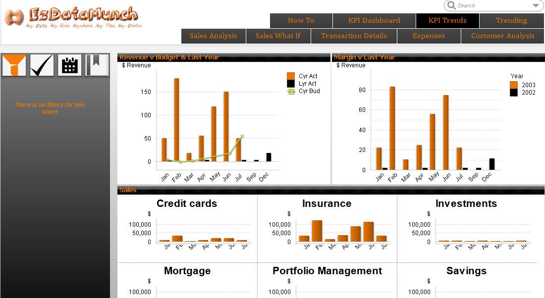 bi banking cfo dashboard