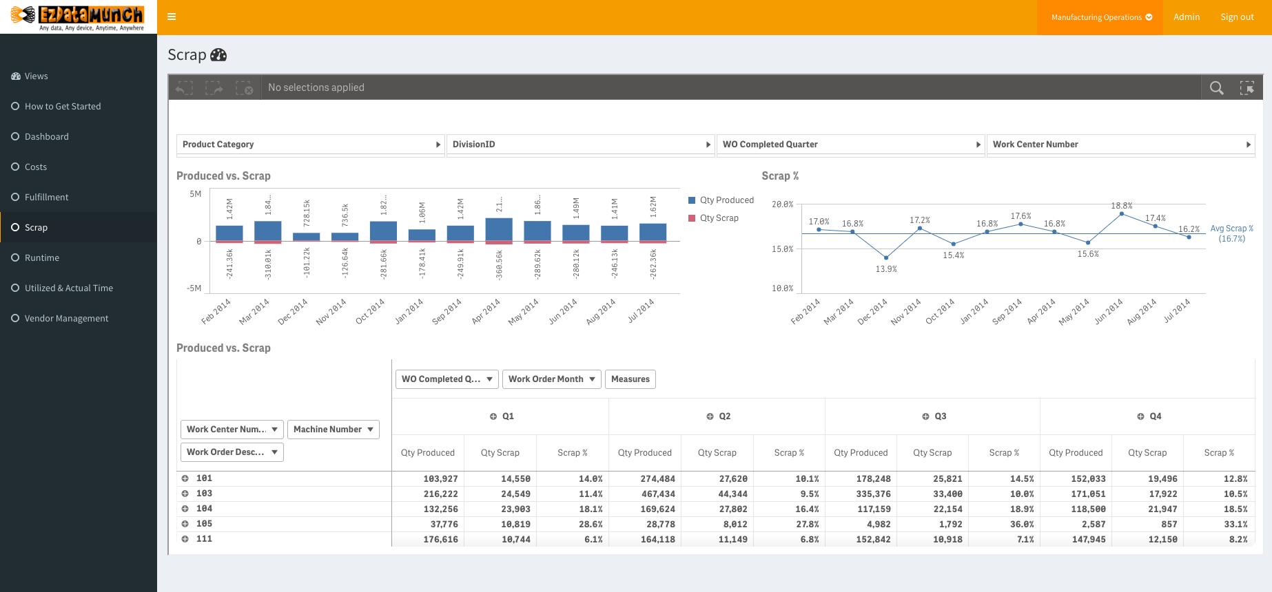 Production Analytics Dashboards Kansas Ezdatamunch