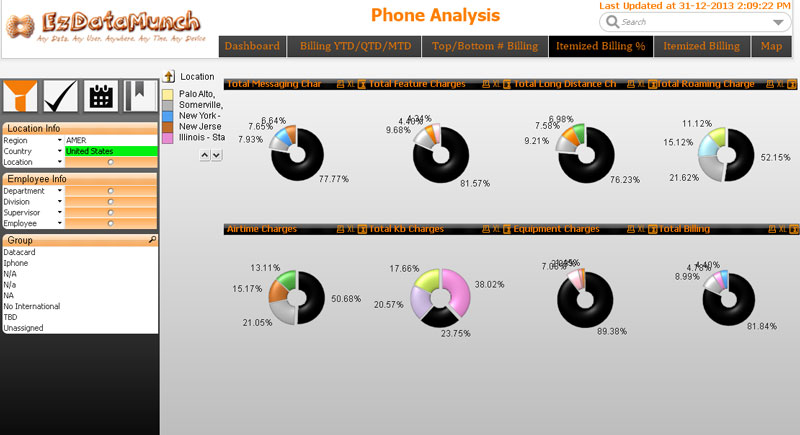 Telecom Business Intelligence - Telecom Dashboard