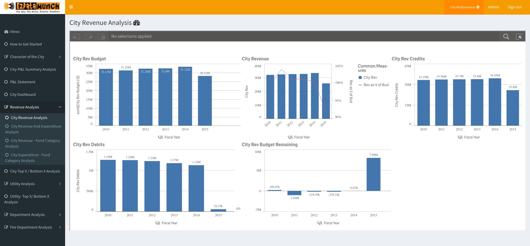 bi governance city revenue analysis