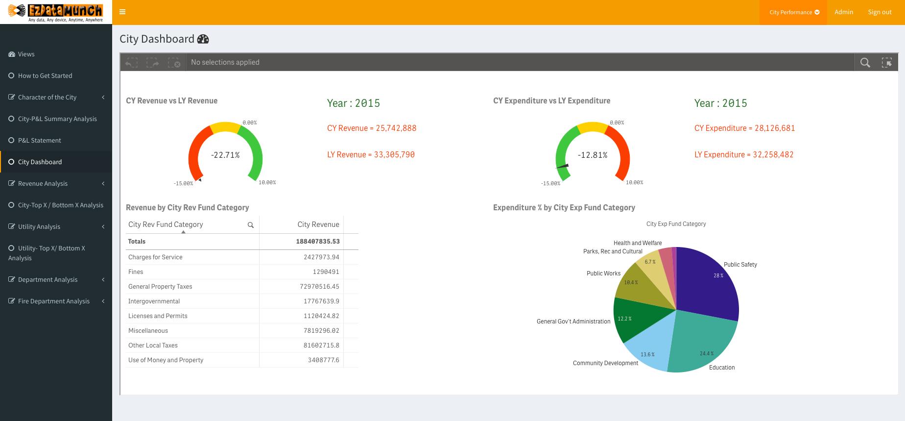 bi governance city dashboard