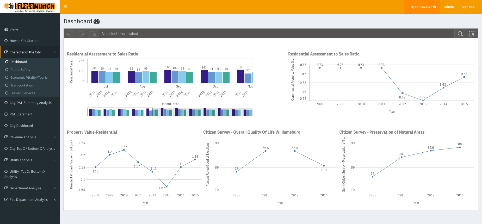 Public Sector Business Intelligence-Government Analytics-Public Sector Dashboard.