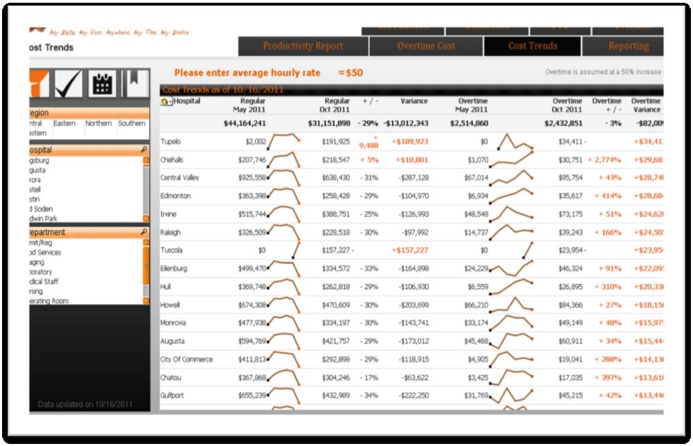 HR Analytics Dashboard