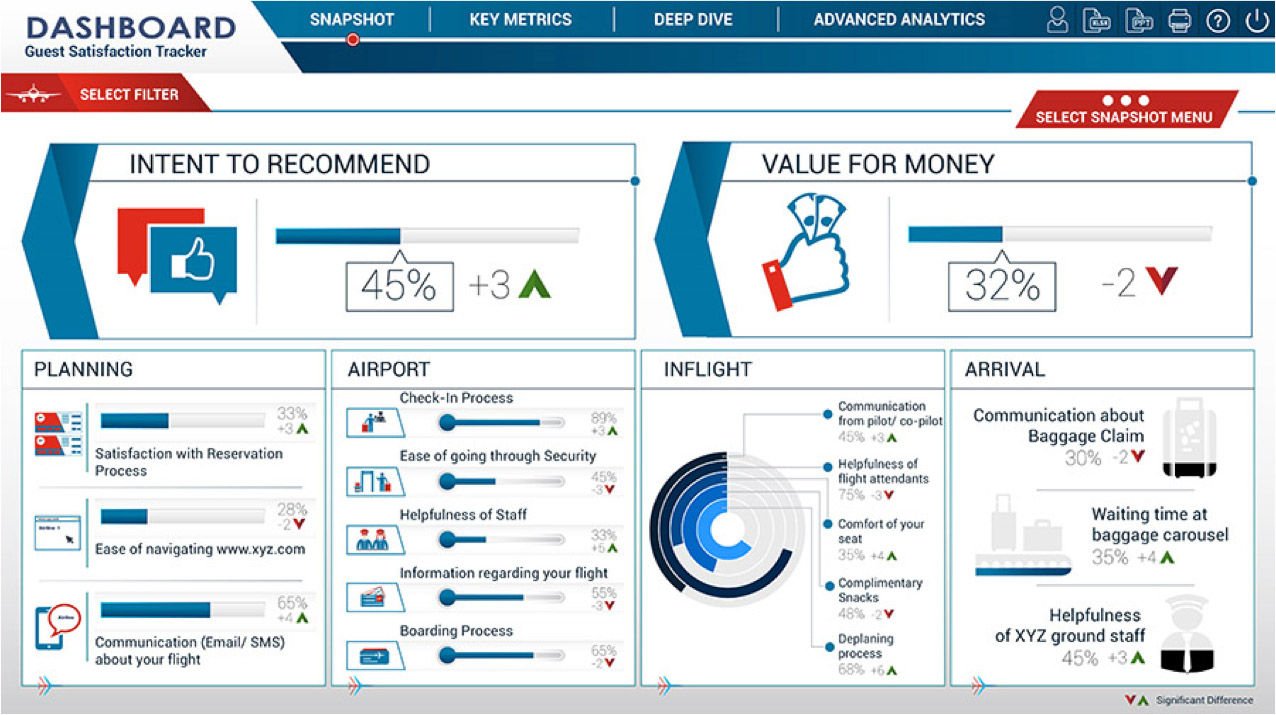 customer analytics hotel guest satisfaction dashboard