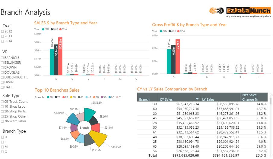 power bi dashboard branch analysis