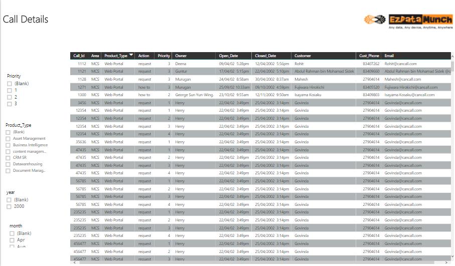 power bi dashboards call center analytics call Details