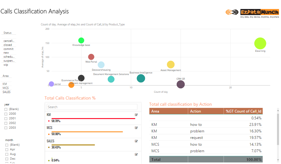 power bi dashboards calls classification analysis