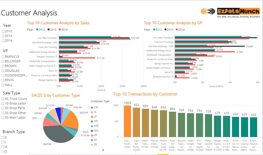power bi dashboard customer analysis