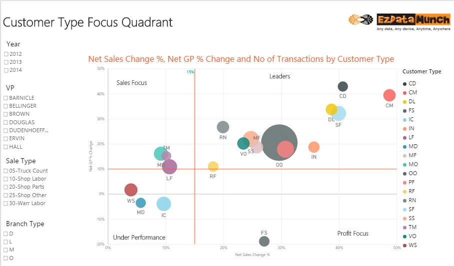 power bi dashboard customer type focus quadrant