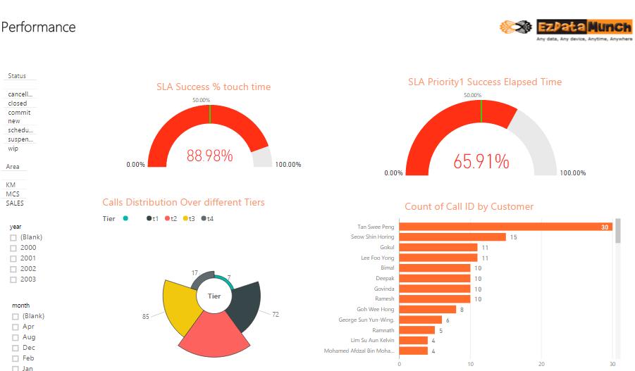power bi dashboards call center performance analysis