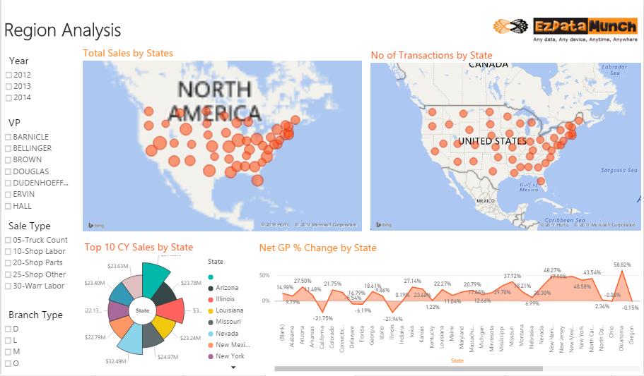power bi dashboards regional analysis