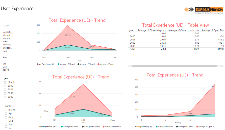 power bi dashboard user experience