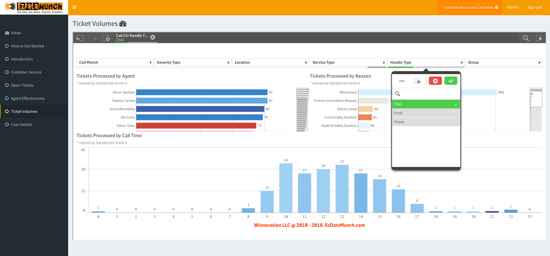 call center dashboard and performance metrics