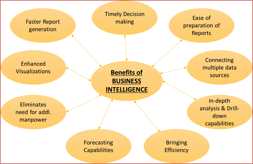 9 Reasons To Have Advanced Business Intelligence Tools