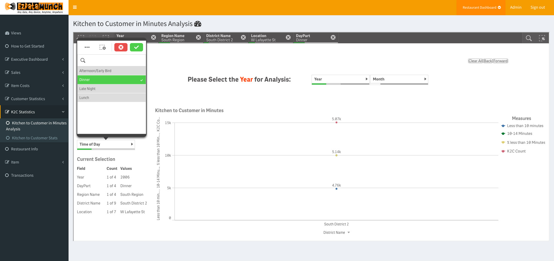 restaurant analytics kitchen to customer in minutes analysis