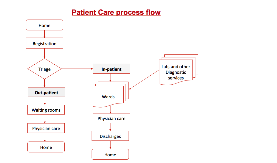 Patient Care Analysis