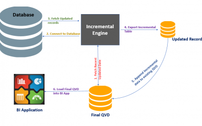 Implementation of Incremental Load in QlikView and its Benefits