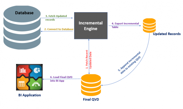 Implementation of Incremental Load in QlikView and its Benefits ...