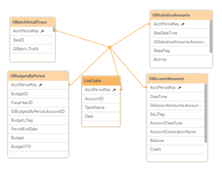 Data model viewer