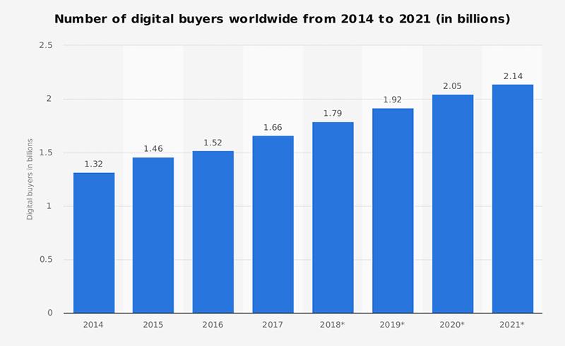 big data analytics in ecommerce