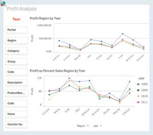 profit analysis