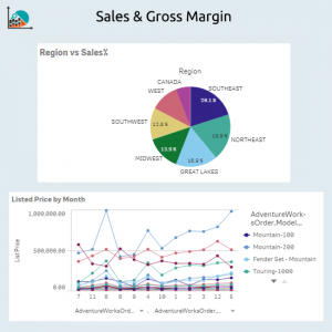 sales and gross margin