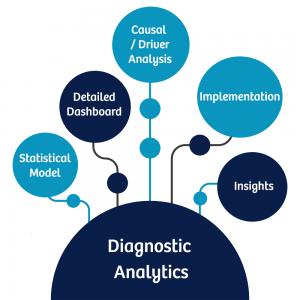 data analytics types