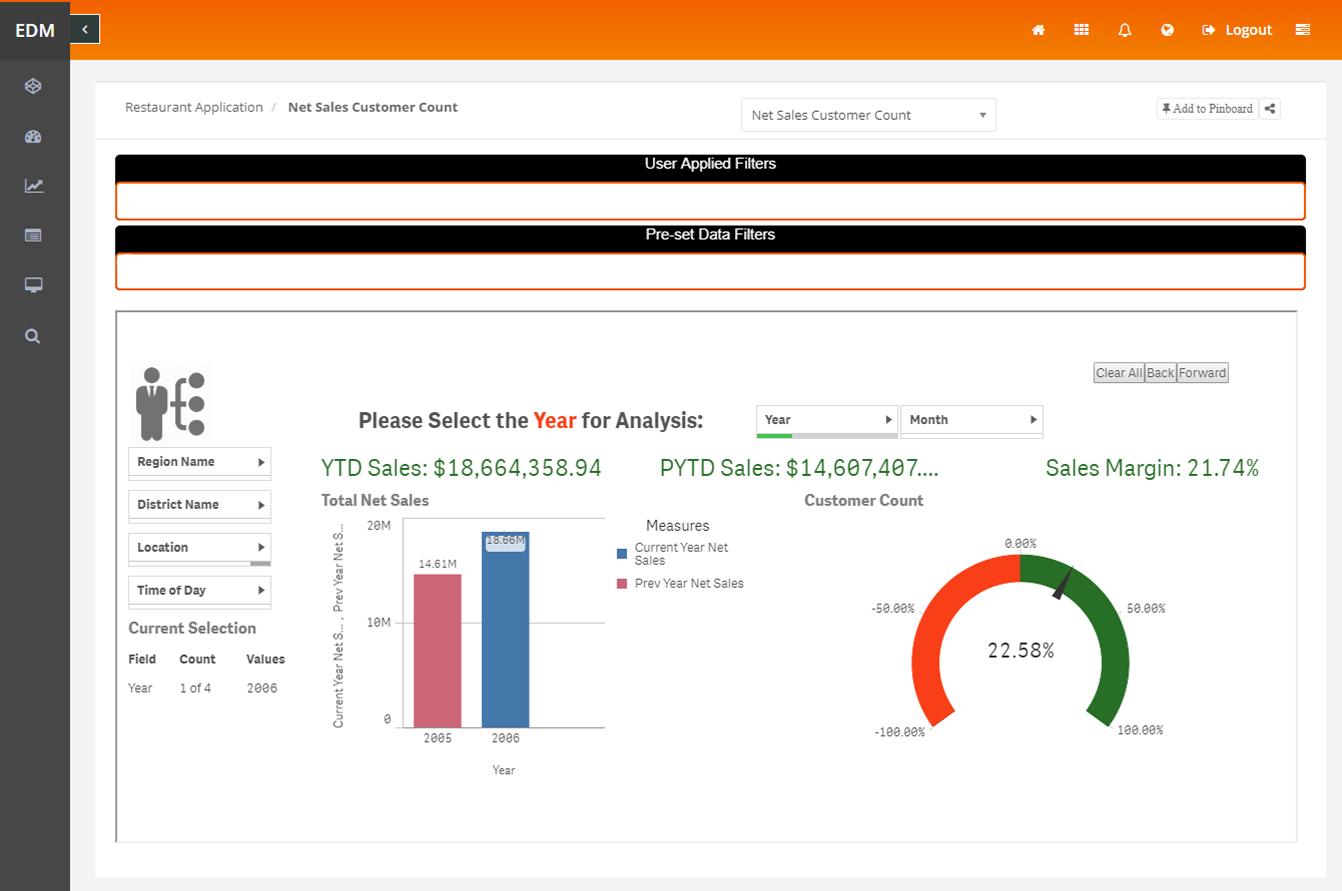 net sales customer count