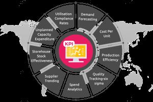 manufacturing productivity metrics