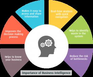 CEOs business intelligence