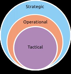 tactical dashboard
