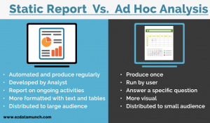 ad hoc reporting and analysis