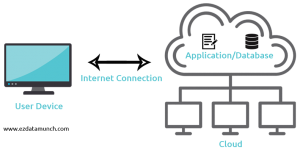 what is cloud computing definition