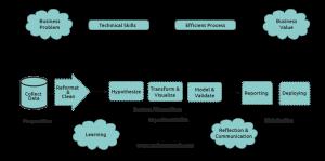 data science workflows